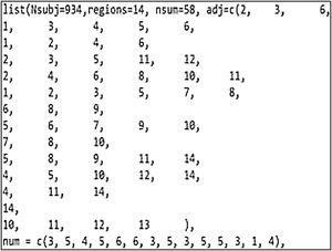 Adjacency matrix for Makassar city, Indonesia.