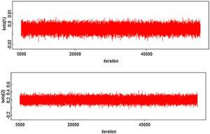 History iteration plots of the significant parameter for DF survival data in the city of Makassar, Indonesia.