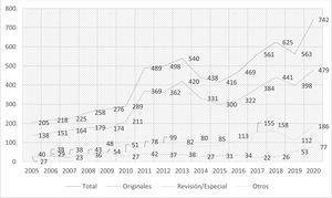 Evolución del número de artículos recibidos (2005-2020).
