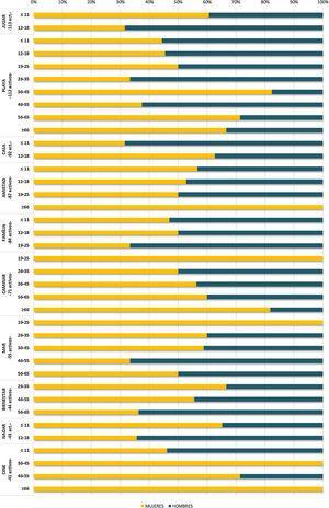 Distribución de las 10 primeras subcategorías por número de activos según sexo y grupos de edad en el municipio de Torroella de Montgrí – L'Estartit (2018).