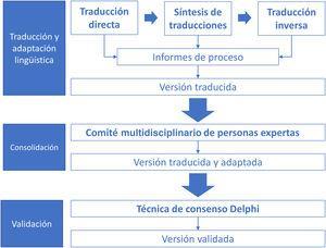 Fases del proceso de traducción, adaptación cultural y validación de la herramienta Place Standard al español. (Elaboración propia basada en Ramada et al.11).