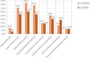 Seguimiento de pautas de alimentación por población general y por población gitana. Datos descriptivos.