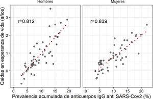 Caídas de la esperanza de vida al nacer entre 2017-2019 y 2020, y prevalencia acumulada de anticuerpos IgG frente al SARS-CoV-2 (cuarta ronda, acumulado a noviembre 2020), en las provincias españolas.