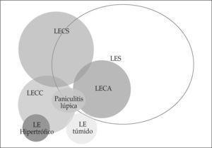 Esquema que ilustra el riesgo de cada uno de los tipos de LEC para desarrollar enfermedad sistémica (LES).