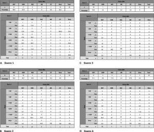 """Tablas resumen de los resultados de patrón de ANA por IFI (tabla superior) y título (tabla inferior) para cada uno de los sueros. 1 Total hace referencia al número de participantes en la parte """"análisis de anticuerpos antinucleares y citoplasmáticos"""". El porcentaje esta referido a dicho total."""