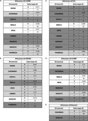 """Análisis de concordancia entre método de referencia y resultados obtenidos por los participantes en función del kit comercial empleado en el análisis. Se muestra sombreado en tonalidad gris claro los índices de kappa (K) definidos como """"concordancia buena"""" (K: 0,61-0,8) y en gris oscuro los definidos como """"concordancia muy buena"""" (K: 0,81-1)."""