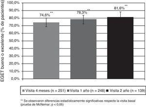 Evaluación global de eficacia terapéutica en el tratamiento con omalizumab. Puntuación: 0: empeoramiento; 1: sin cambios apreciables; 2: cambios limitados; 3: mejoría marcada; y 4: control completo. Fuente: Vennera MC et al24