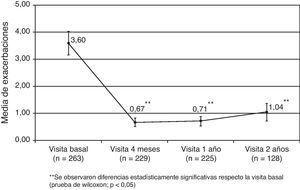Evolución de exacerbaciones en el tratamiento con omalizumab. Fuente: Vennera MC et al24