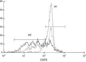 La proliferación linfocitaria inducida por PHA es inhibida en presencia de CMM-CUh. 2×105 PBMC marcadas con CFSE se estimularon mediante la adición de PHA (1,25μg/ml) en presencia (…) o ausencia (—) de 2×104 CMM. Al final del periodo de incubación (5 días) las células se analizaron por citometría de flujo. Como control del marcaje se utilizaron PBMC marcadas con CFSE, incubadas durante el mismo periodo en ausencia de estímulo (---). El marcador M1 delimita la fracción celular que ha permanecido en reposo, mientras que M2 muestra la fracción de células que han proliferado.