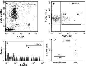 Detección de células apoptóticas en sangre completa. (A) Ejemplo representativo de una sangre lisada e incubaba con distintos AcMo y con 7-AAD en el que se muestran todas las poblaciones leucocitarias en un dot-plot de SSC/7-AAD. Se consideró señal positiva para 7-AAD la de aquellas células con una señal cercana al canal 103 de fluorescencia. (B y C) Se muestra un ejemplo representativo de un paciente con IDCV en el que tan solo un 6% de sus linfocitos B mostraron un fenotipo compatible con la célula B de memoria (ventana R4). El 19,4% de estas células B CD27+ se contabilizaron como células apoptóticas al emitir una fuerte señal para 7-AAD. (D) Representación gráfica del porcentaje de células B de memoria 7-AAD+ de todos los casos estudiados: controles sanos (n=4) y pacientes con IDVC (n=6).