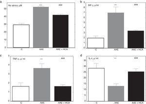 Valores de citoquinas al final del tratamiento. Se nota un incremento de marcadores inflamatorios en suero de animales AAE respecto del control, que se reduce en el grupo AAE+HCA mientras que la IL-4 se reduce significativamente en AAE y aumenta en AAE + HCA. a) Óxido nítrico sérico. b) Interferón γ sérico (INF-γ). c) Factor de necrosis tumoral α sérico (TNF-α). d) Interleuquina 4 sérica (IL-4). *** p<0,001 respecto del control; ### p<0,001 respecto de AAE.