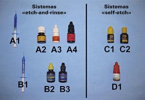 Visión de conjunto de los distintos sistemas adhesivos.