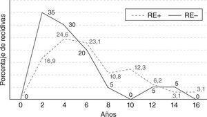 Porcentajes de recidiva a lo largo del tiempo en los tumores receptor de estrógeno (RE+) o su ausencia (RE—).