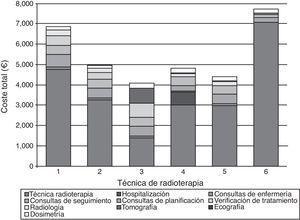 Composición del coste estimado de 6técnicas de radioterapia para el tratamiento de cáncer de mama. Nota: Las consultas de planificación incluyen: simulación, delimitación de volúmenes y aceptación del tratamiento. 1. Radioterapia tridimensional conformada según el fraccionamiento convencional. 2. Radioterapia tridimensional conformada hipofraccionada. 3. Irradiación parcial de la mama mediante radioterapia tridimensional conformada. 4. Irradiación parcial de la mama mediante braquiterapia de baja tasa. 5. Irradiación parcial de la mama mediante braquiterapia de alta tasa. 6. Irradiación parcial de la mama mediante radioterapia intraoperatoria.