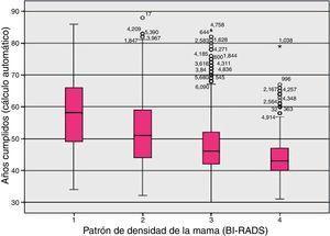 Distribución de las densidades mamarias según la edad.
