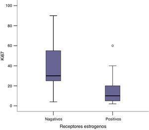 Asociación entre la presencia o ausencia de receptores de estrógeno y la expresión de Ki67.