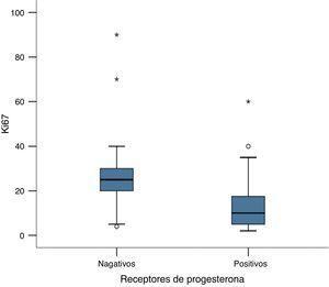 Asociación entre la presencia o ausencia de receptores de progesterona y la expresión de Ki67.