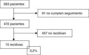 Algoritmo de inclusión de pacientes.