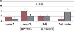 Comparación de los receptores celulares en los casos iniciales de cáncer de mama y las recidivas locorregionales.