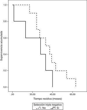 Comparación de la supervivencia libre de enfermedad entre casos seleccionados y no seleccionados a triple negativo.