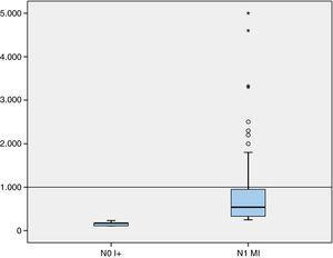 Distribución de la carga tumoral mayor de los GC en el subgrupo pN1mi (percentil 75<1.000 copias de RNAm de CK19) y pN0(i+).