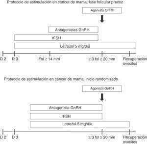 Protocolo de estimulación (Hospital Quirón-Dexeus).