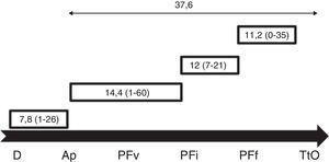 Tiempo de preservación de fertilidad (días). Ap: diagnóstico anatomopatológico; D: diagnóstico; PFf: final de la preservación fertilidad; PFi: inicio de la preservación de la fertilidad; PFv: visita de preservación de la fertilidad; TtO: tratamiento oncológico.