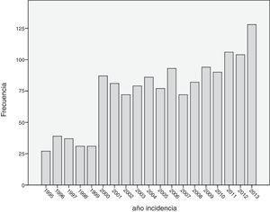 Distribución de casos incidentes por año.