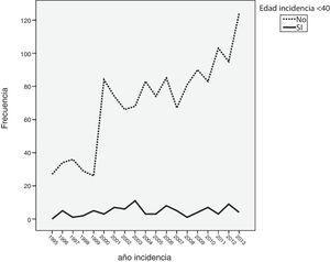 Incidencia de cáncer de mama en pacientes menores de 40 años.