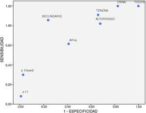 Relación entre sensibilidad y especificidad de cada método. La proximidad a la esquina superior izquierda describe la validez del método.