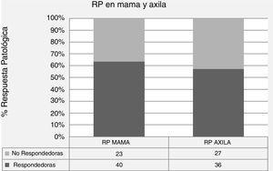 Tasa de respuesta patológica (RP) local y axilar tras QTN en el estudio.
