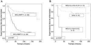 Curvas Kaplan-Meier de supervivencia libre de enfermedad en función de la expresión de MMP11 por las células mononucleares inflamatorias (CMIs) (A), y en función la combinación de las expresiones de IL-1β, IL-6 e IL-10 por las CMIs en tumores con CMIs MMP11 negativos (B).