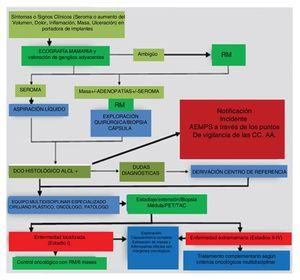 Algoritmo de actuación ante la sospecha de BIA-ALCL.