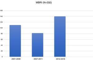 Distribución de las pacientes intervenidas en los 3 periodos del estudio. MBRI: mastectomía bilateral con reconstrucción inmediata.