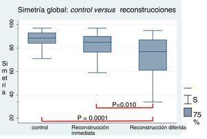 Comparación de los grupos de estudio con respecto a la simetría global.