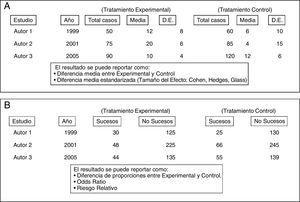 Disposición habitual de las variables en una tabla de datos para metaanálisis A: ejemplo de tabla básica para analizar diferencias de efectos de tipo cuantitativo. B: ejemplo de tabla básica para analizar diferencias de efectos de tipo cualitativo. D.E.: desviación estándar.