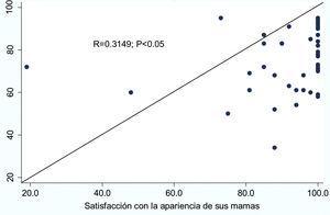 Correlación de la simetría global posquirúrgica vs. satisfacción con la apariencia de sus mamas.