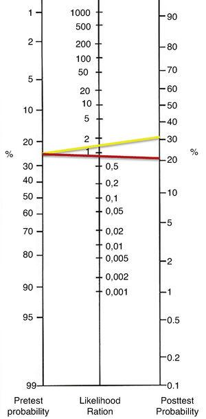 Fagan Nomogram. Positive likelihood ratio (yellow line) and negative likelihood ratio (red line) for the post-test probability of axillary ultrasound.