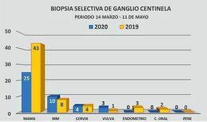 Comparativa de BSGC realizadas durante el confinamiento por COVID-19 con respecto al mismo período de 2019.