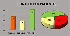 Datos relativos a controles prequirúrgicos de polymerase chain reaction (PCR) realizados a pacientes.