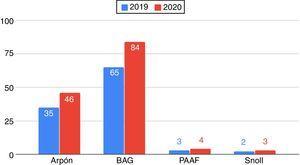 Diagrama de barras de intervenciones realizadas del 01 de enero al 15 de marzo comparando los años 2019 y 2020 en el Servicio de Radiodiagnóstico del Hospital Universitario San Cecilio.