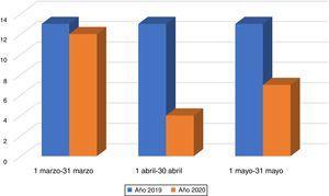 Diagrama de barras que compara la actividad quirúrgica de los años 2019 y 2020 en los meses de marzo, abril y mayo.