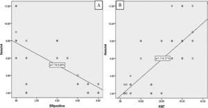 Scatter diagrams showing correlation between Notch4 overexpression and ER, R2=38.7% (A), and KI 67 index. R2=52.5% (B)