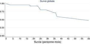 Overall survival (months) of 52 patients according to Kaplan–Meier.