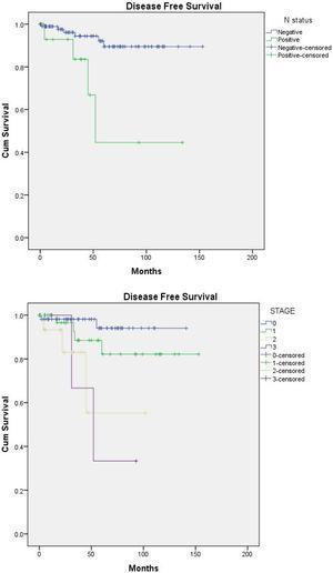 Kaplan Meier curve showing (a) the disease-free survival according to nodal status. (b) The disease-free survival according to pathologic stage.