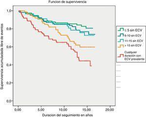 Probabilidad estimada mediante curvas de Kaplan-Meier de supervivencia libre de enfermedad cardiovascular (ECV) total severa (variable primaria de resultado) en dependencia de la presencia o ausencia de ECV prevalente en el momento de la inclusión. Los pacientes sin ECV prevalente se estratifican según el tiempo de evolución conocido de la diabetes mellitus. La tendencia lineal en el incremento de las tasas en los sucesivos grupos fue estadísticamente significativa (p<0,0001).