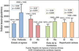 Valores promedio del ILG según los principales desenlaces. Hospital Dr. Celestino Hernández Robau. Enero de 2009-octubre de 2010. CMM: complicaciones cardiacas mayores. Fuente: registro de ingresos e historias clínicas.