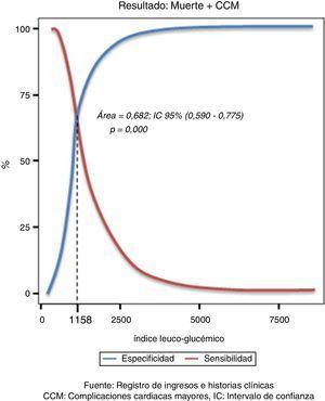 Curva ROC para la selección del punto de corte del ILG para predecir muerte y/o complicaciones cardiacas mayores. CMM: complicaciones cardiacas mayores&#59; IC: intervalo de confianza. Fuente: registro de ingresos e historias clínicas.