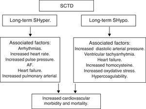 SCTD and increased cardiovascular morbidity and mortality.