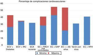 Tasa de complicaciones vasculares (infarto agudo de miocardio [IAM] no fatal +ictus no fatal +muerte cardiovascular) extrapolada a 10años del grupo de tratamiento con estatinas en diversos estudios de intervención. EAP: enfermedad arterial periférica; EC: enfermedad coronaria; ECV: enfermedad cardiovascular; FRCV: factores de riesgo cardiovascular; HFH: hipercolesterolemia familiar hetarocigota; IRC: insuficiencia renal crónica; SCA: síndrome coronario agudo. Fuente: Robinson et al.37.